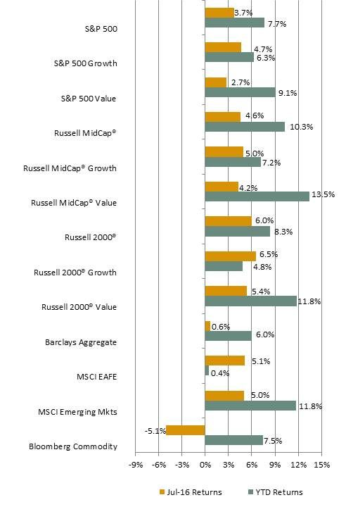 July 2016 Chart of Returns