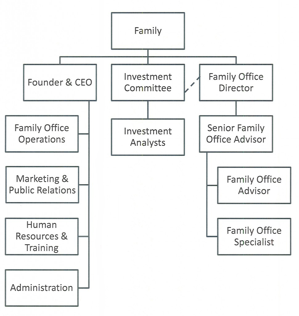 Office manager organizational chart picture - Organizational structure of front office department ...